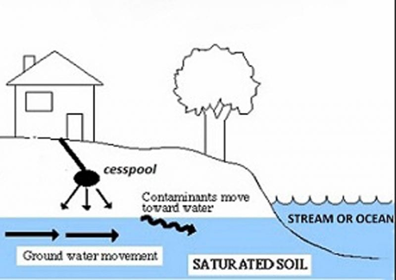 Diagram of how a cesspool works